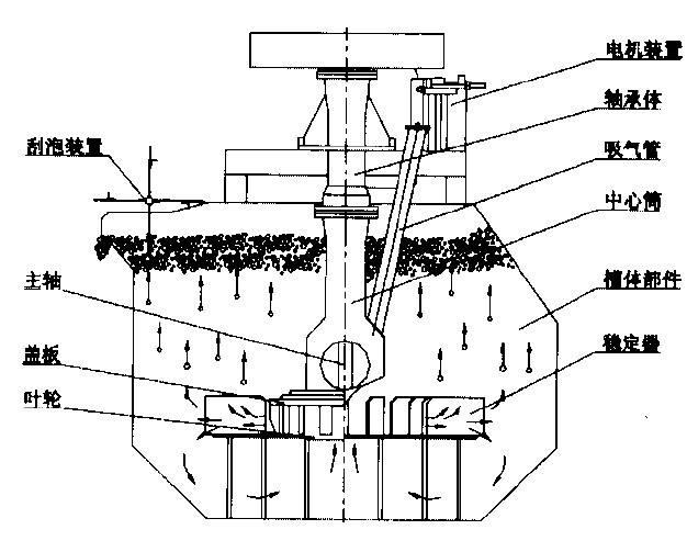 XCF型浮选机